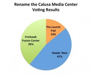 Media Center 2.0 Name Results